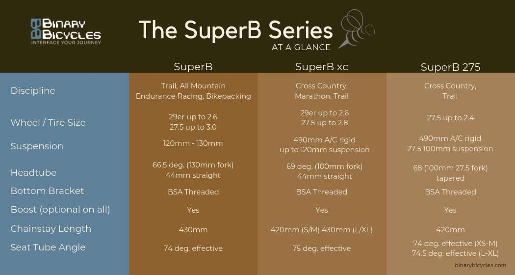 Binary Bicycles SuperB Series comparison chart.